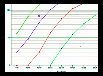 CT Cardiac Calcium scoring