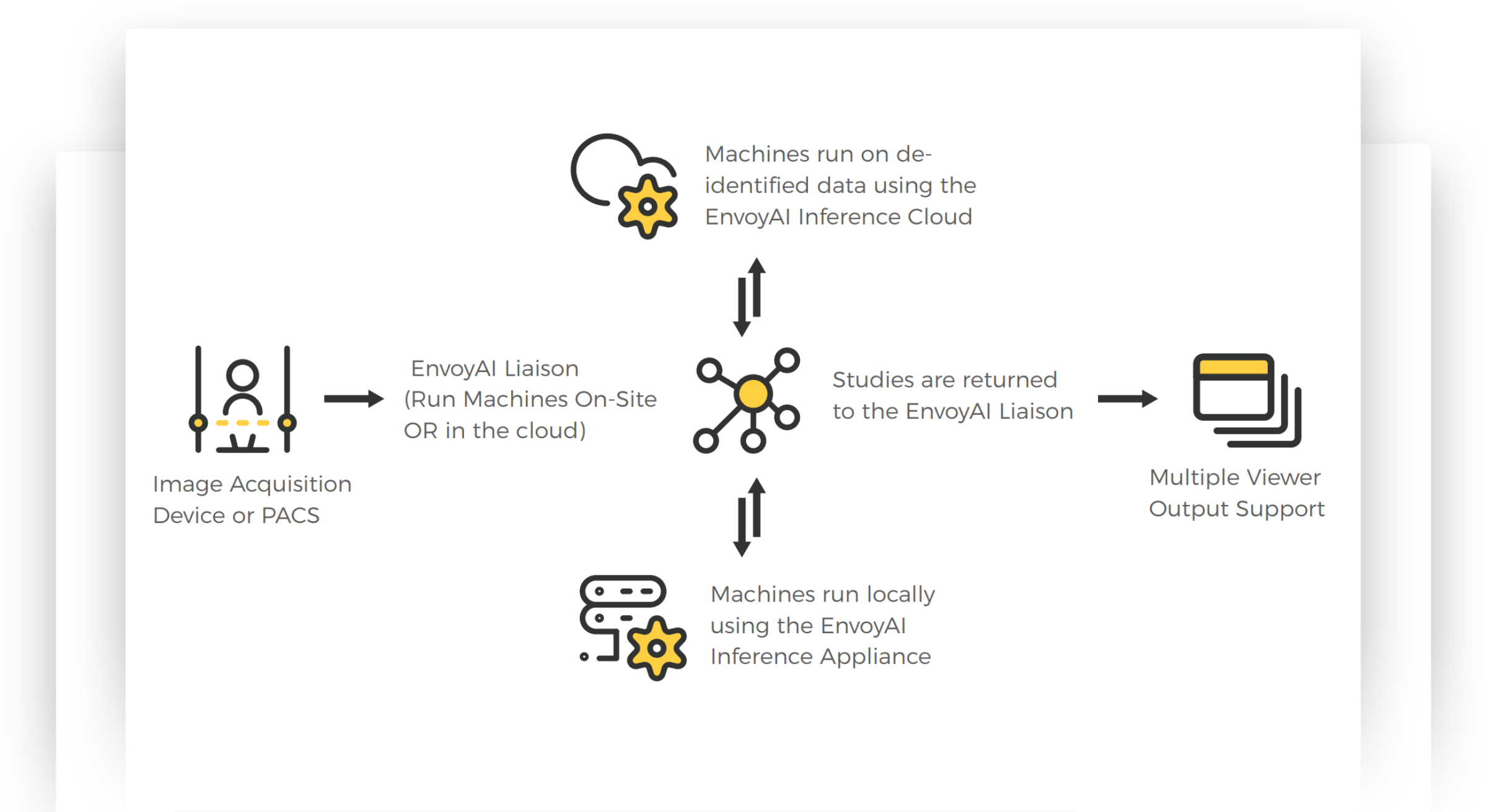 envoyai workflow diagram (1)
